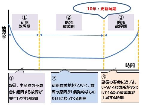 寿命特性曲線(バスタブカーブ)