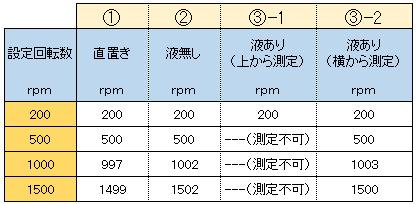 HP33212